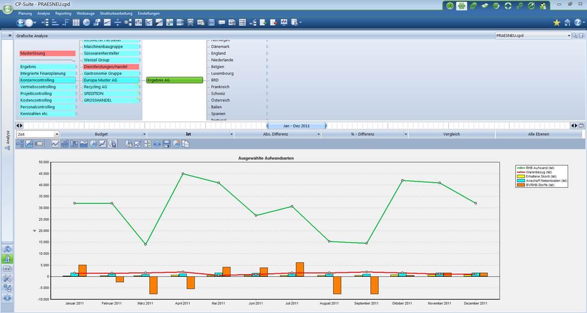 Controlling Software Konzernplanung Konzerncontrolling