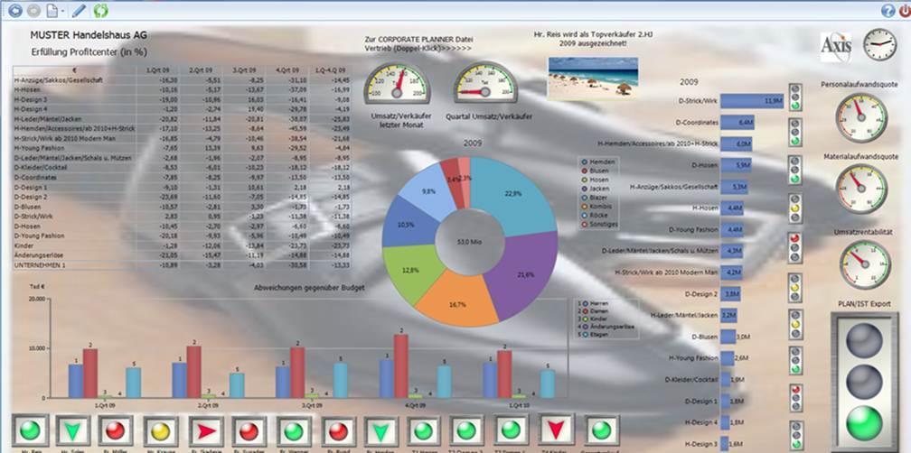 Controlling Software Handelsunternehmen