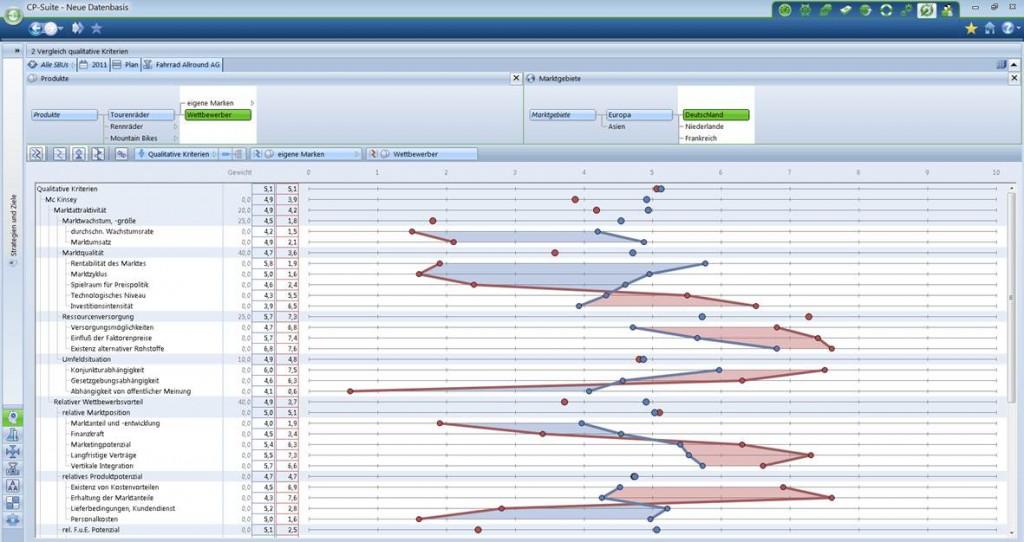 Kostencontrolling Kostenplanung mit Corporate Planner