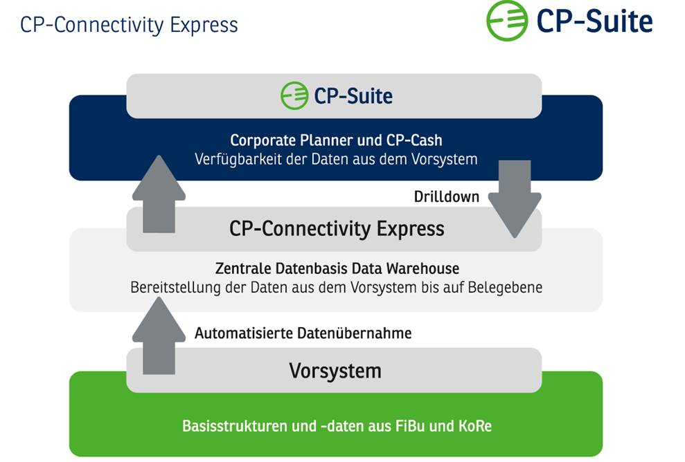 CP Suite Controlling Software Datenimport