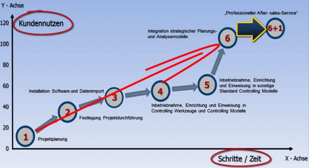 6plus1 Schritte Masterplan Nutzanwendung Controlling Software