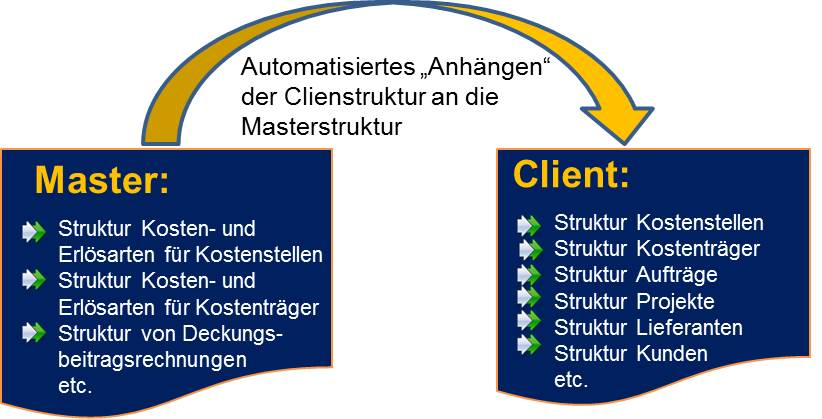 Management Reporting mit Controlling Software CP Suite
