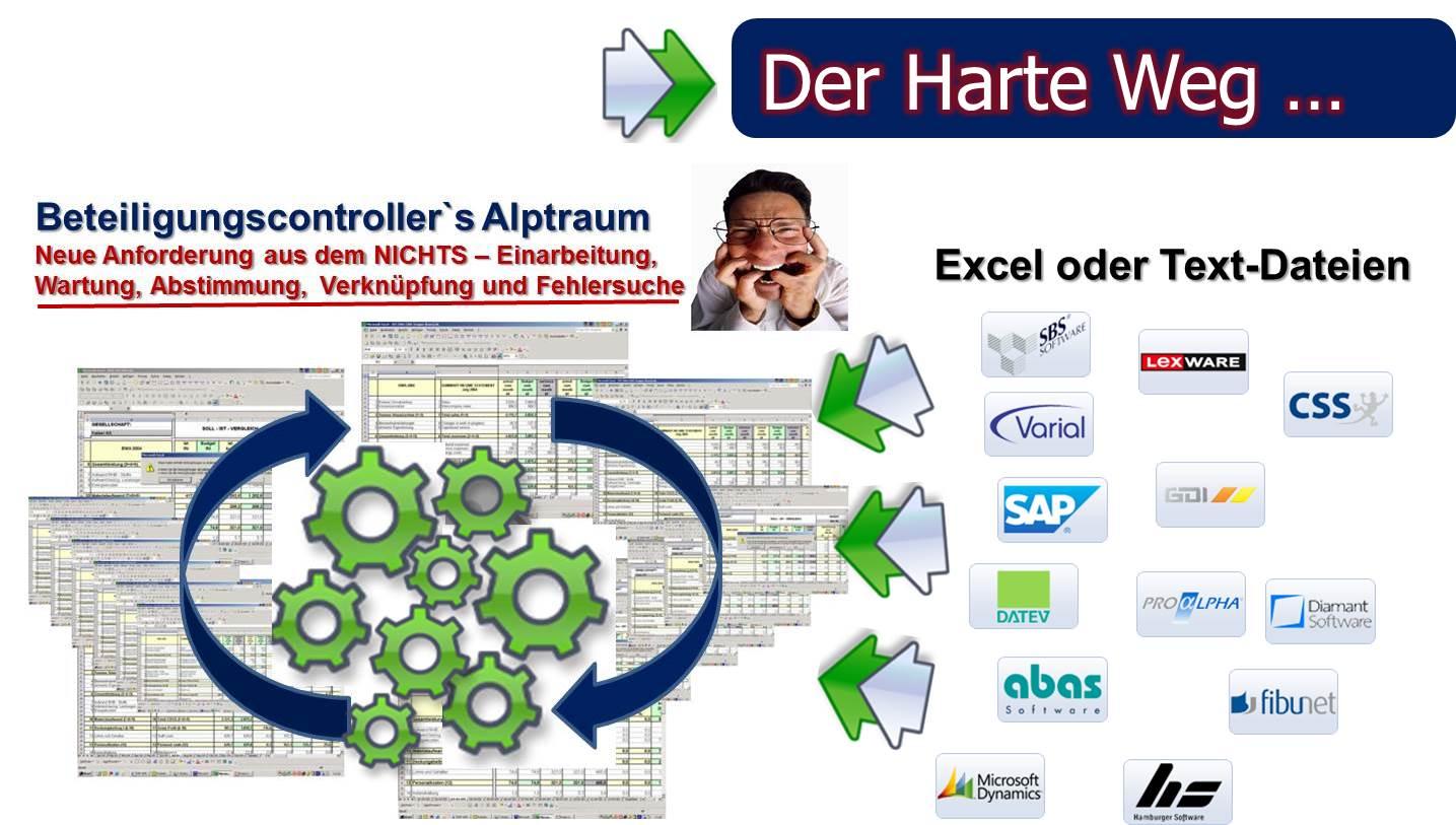 Beteiligungscontrolling Software
