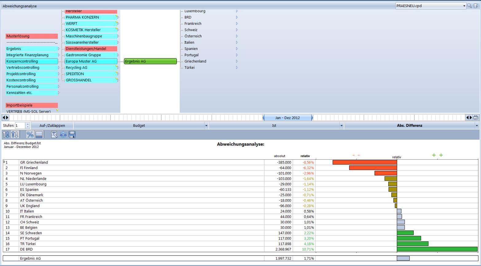 Analysewerkzeuge Controlling