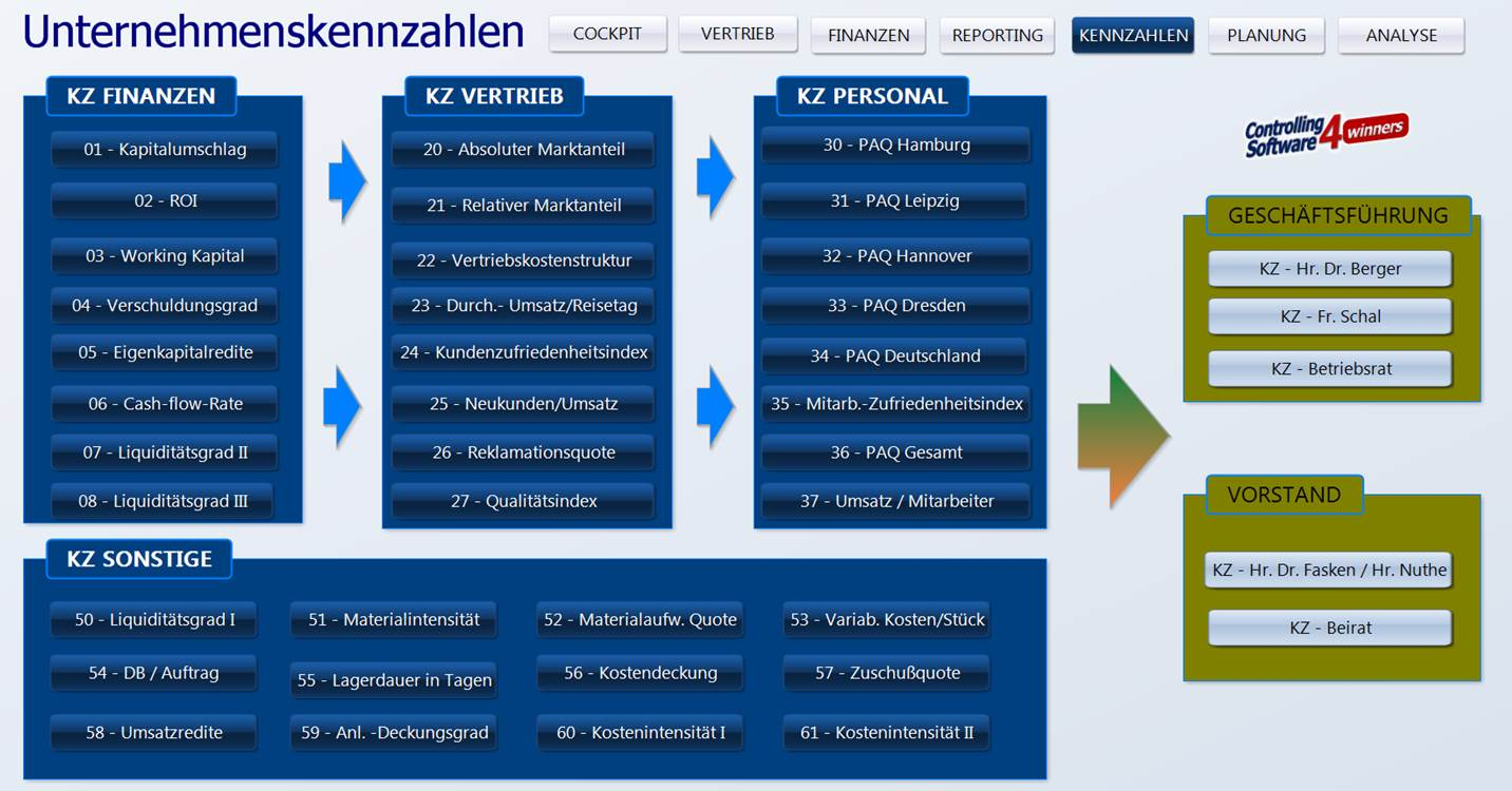Management Kennzahlen Cockpits Controlling Software