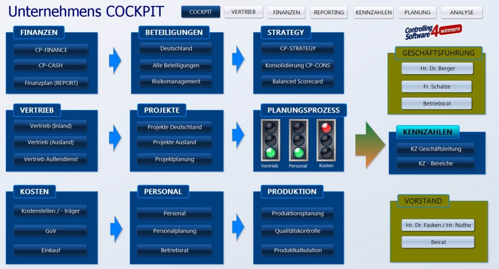 Management Cockpits Controlling Software CP Suite