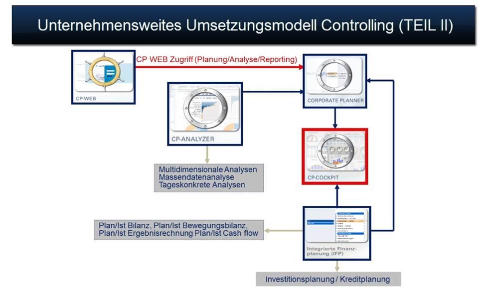 Controlling Software CP-SUITE zur Unternehmensplanung