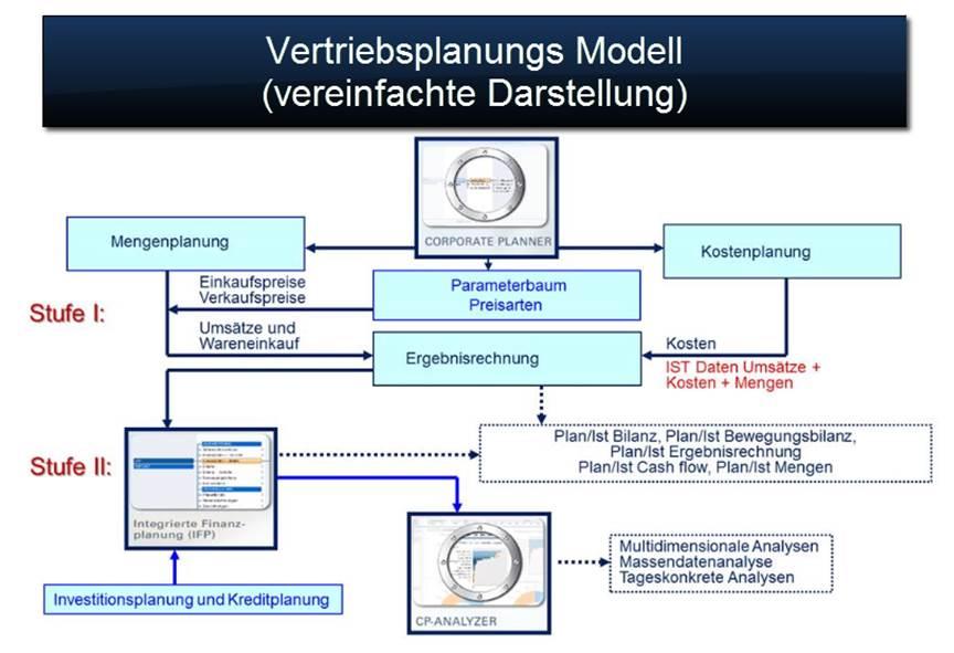 Controlling Software CP SUITE zur Vertriebsplanung