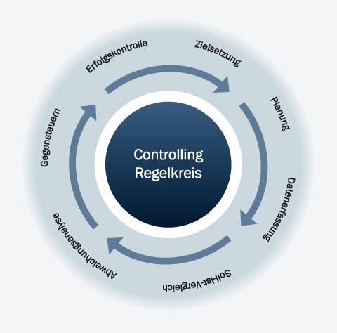 Projektplanung Projektcontrolling Controlling Software CP-Suite