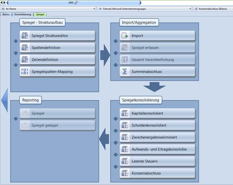 Spiegelkonsolidierung Management Legalkonsolidierung CP-Cons