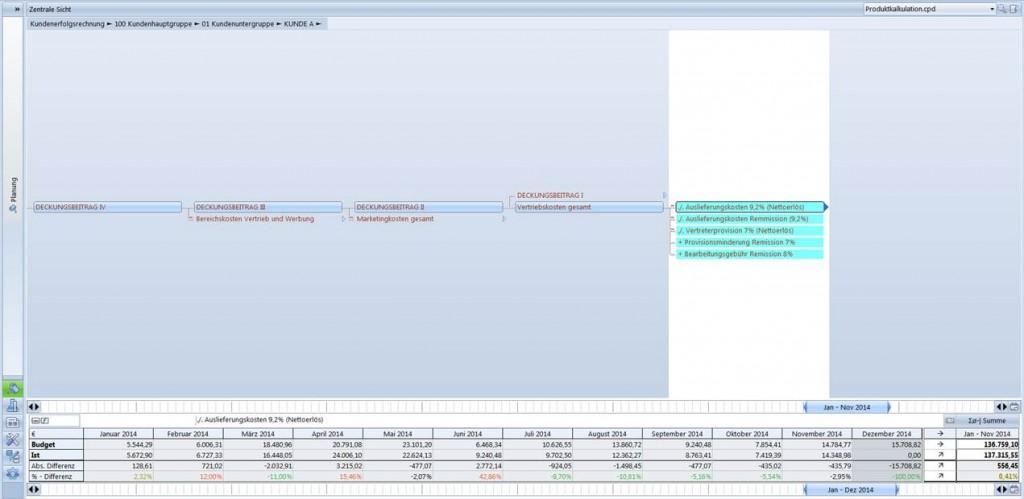 Kundenerfolgsrechnung und Vertriebsplanung im Vertriebscontrolling