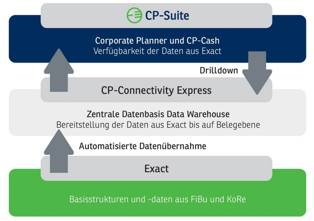 Corporate Planner Integrationen für Exact