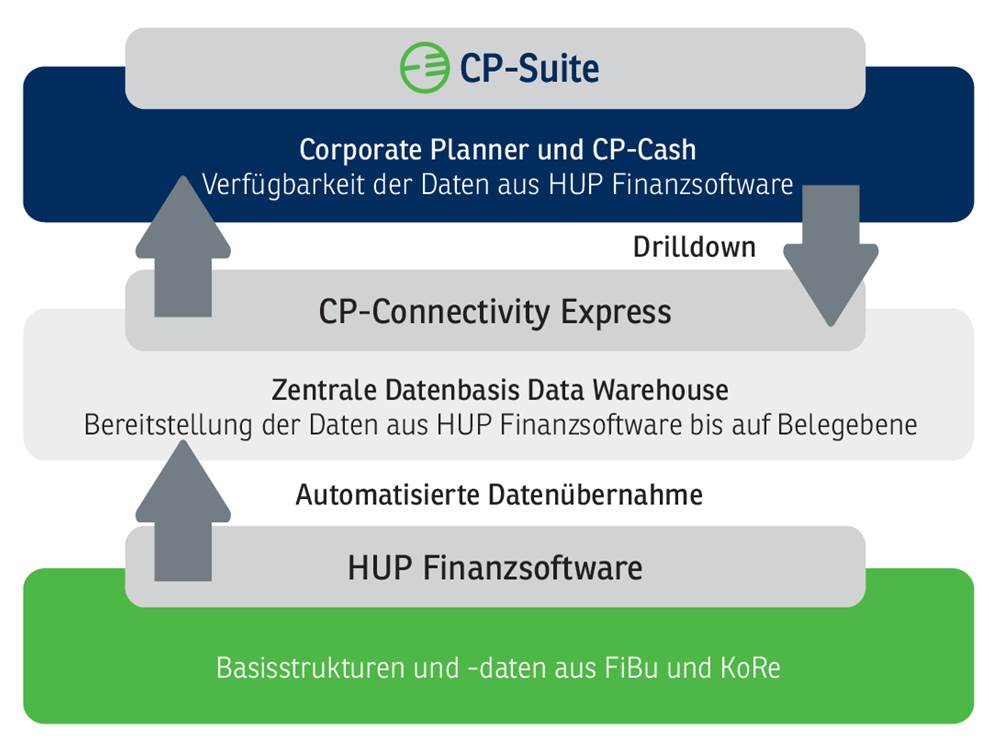Corporate Planner Integrationen für HUB