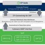 CP-Connectivity-SAP