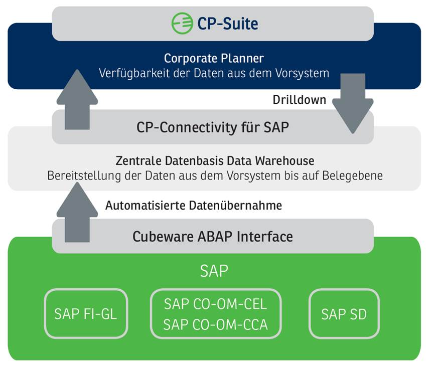 Corporate Planner Integrationen für SAP