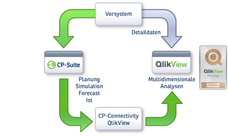 Corporate Planner Integrationen für QlikView