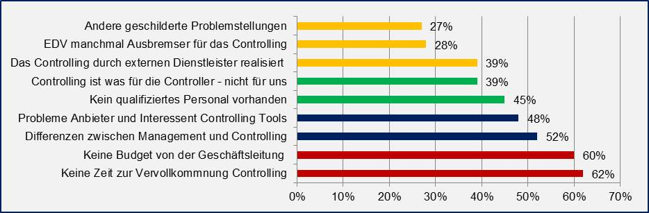 Probleme-controlling-mittelstand