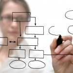 Corporate Planner Inbetriebnahme Konzept