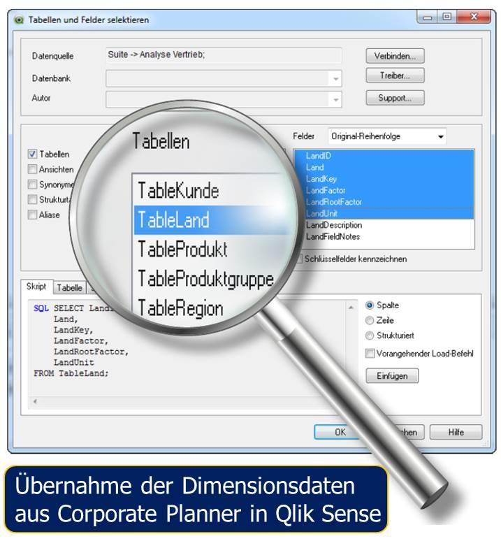Qlik Sense zur Visualisierung von Daten und Analysen