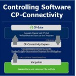 CP-Connectivity