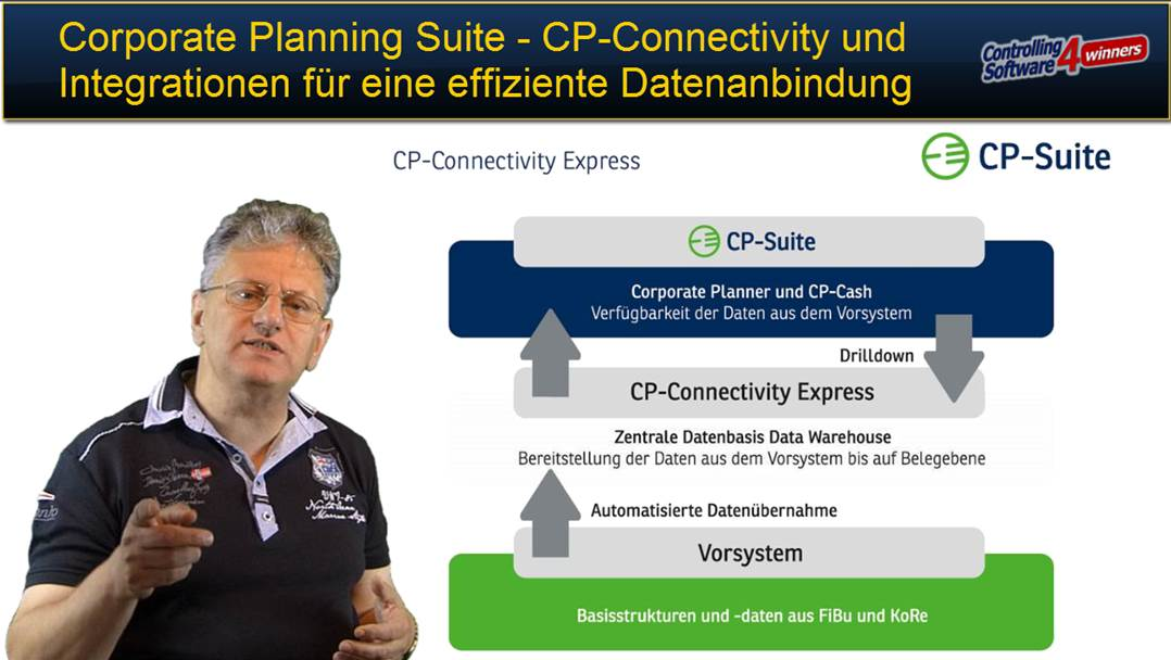 CP Connectivity Express Integration zur automatisierten Datenanbindung an Corporate Planner