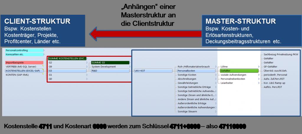 CP Finance automatische Plandatenanbindung