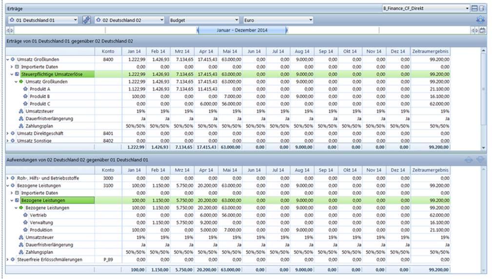 CP Finance Intercompany Bereinigung