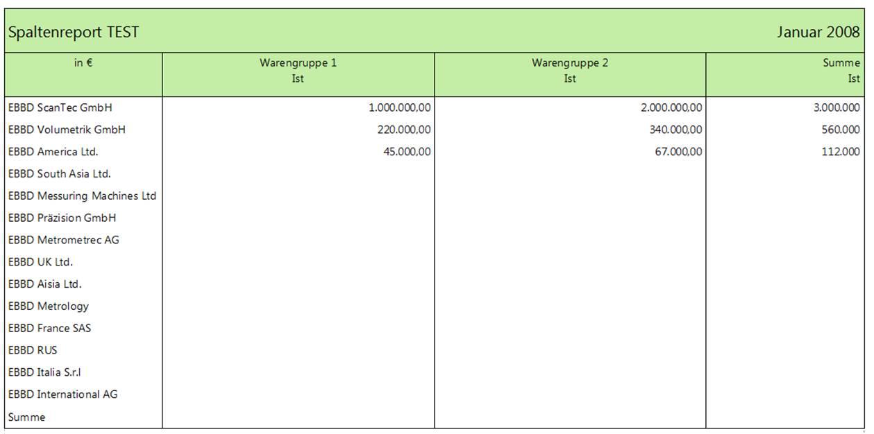 Corporate Planner und Spaltenreporte