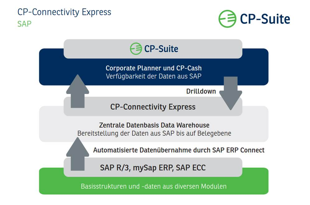 CP Connectivity Express SAP