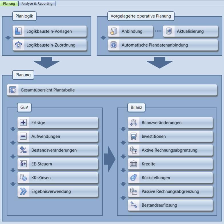 CP Finance Reihenfolge im Finanzplanungsprozess