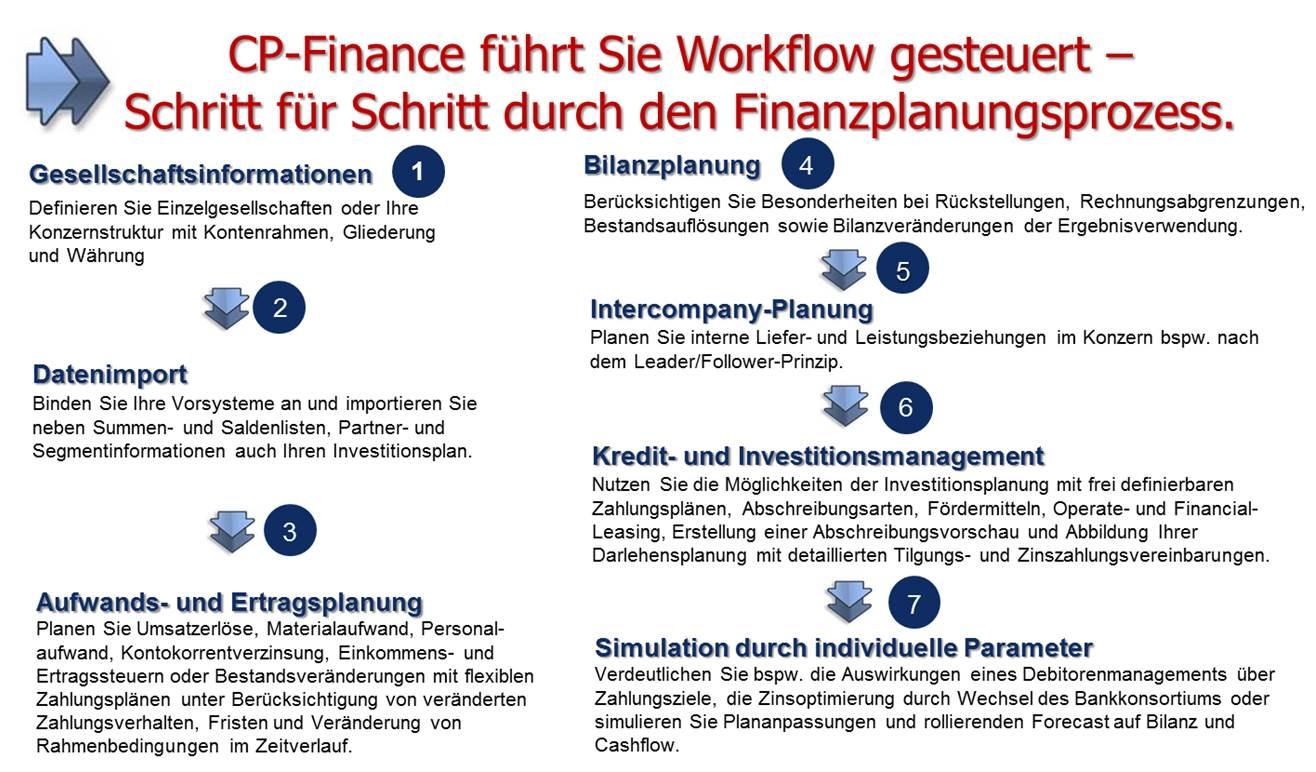 Finanzplanungs-Prozess