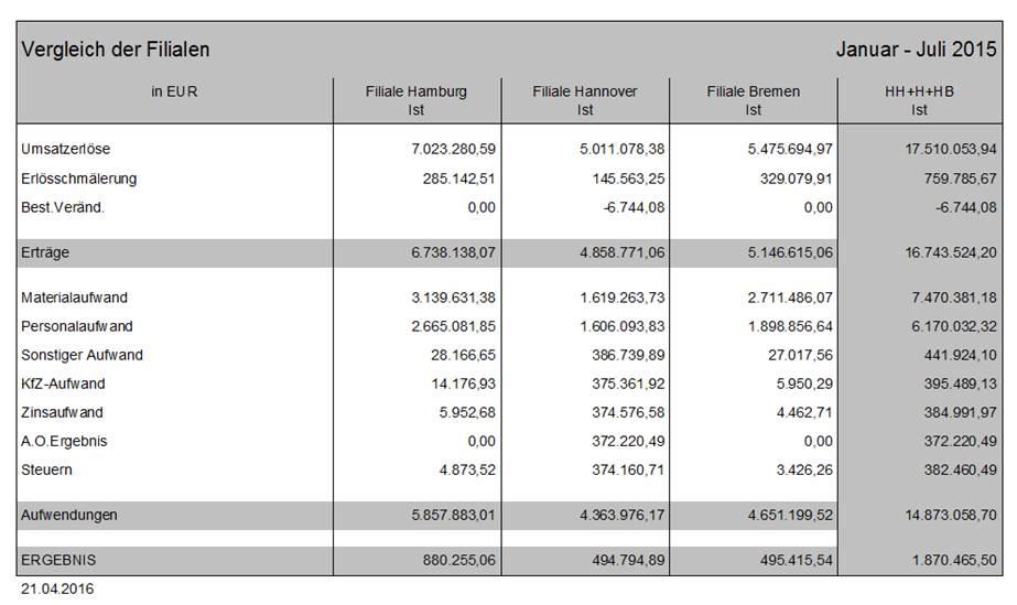 Corporate Planner Spaltenreporte erstellen