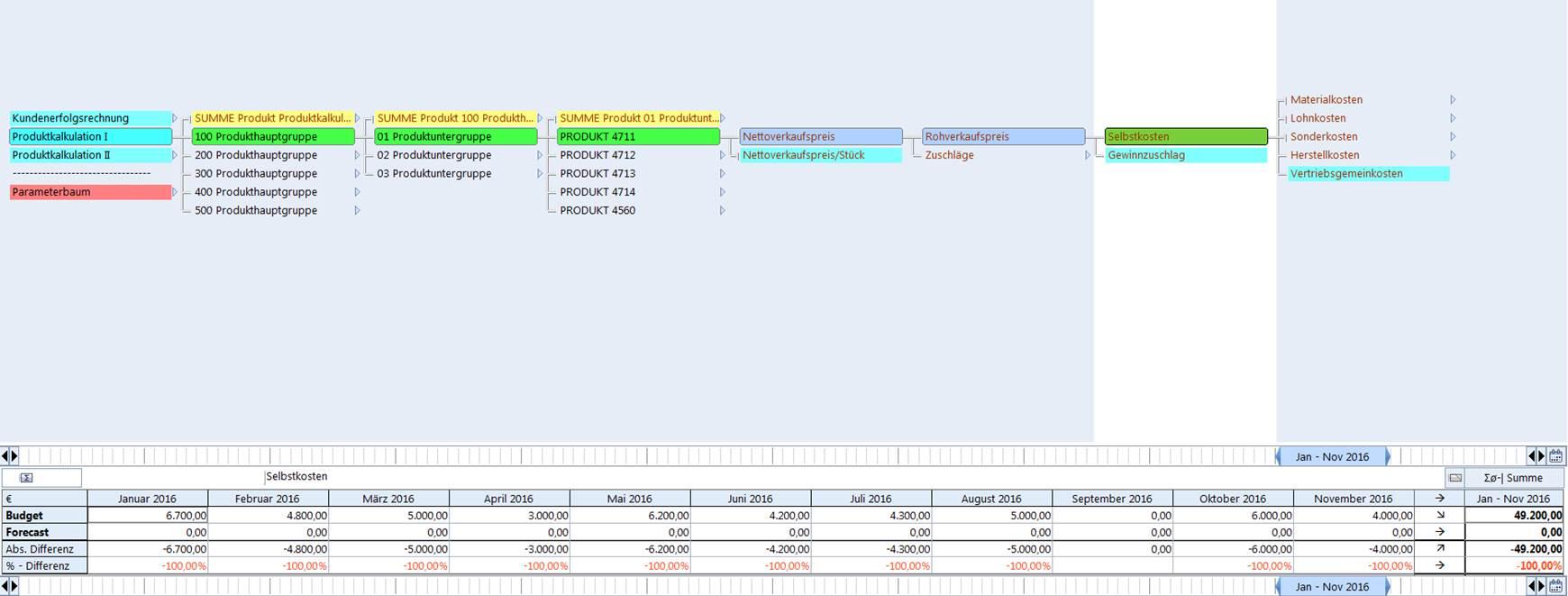 Corporate Planner Vertriebsplanung Vertriebscontrolling