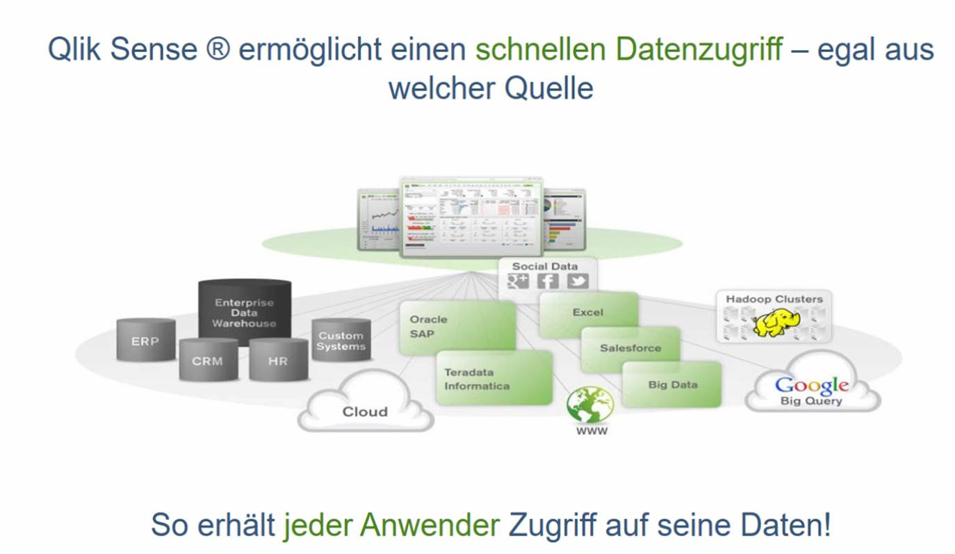 Qlik Sense Funktionen und Anwendungsbeispiele