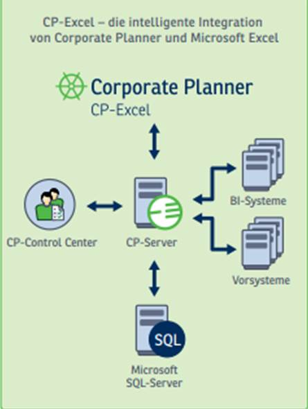 Excel-Integration CP Excel plus