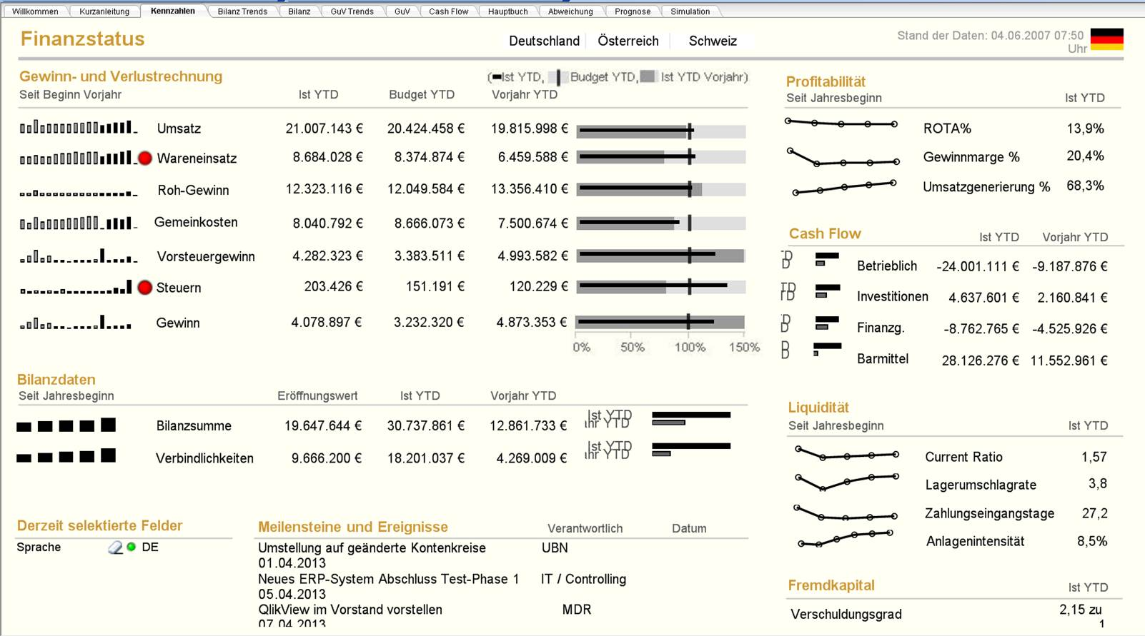 Visualisierung Finanzkennzahlen