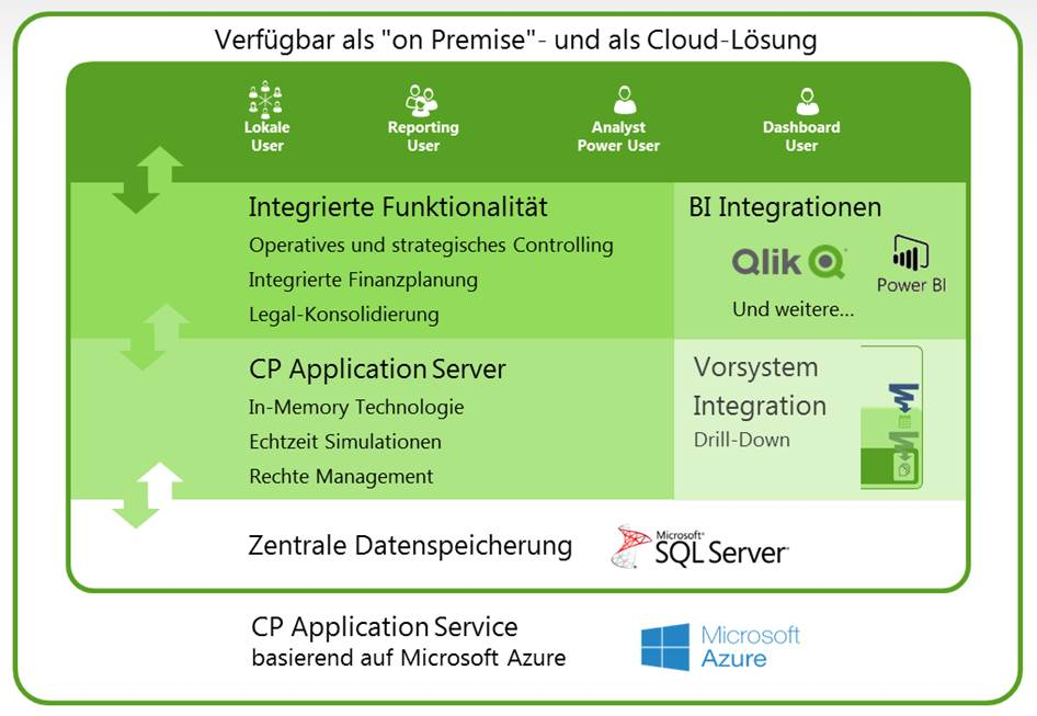 Zugriffe auf Corporate Planner Server