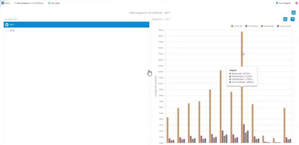 Corporate Planner Sales Balkendiagramm mit Drilldown