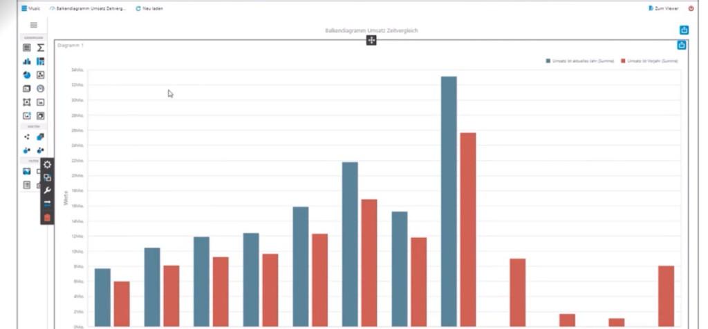 Corporate Planner Sales Liniendiagramme mit Zeitvergleich