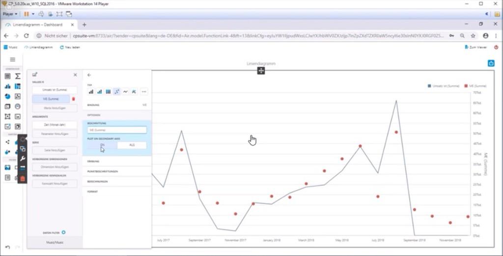 Corporate Planner Sales Liniendiagramm mit zweiter Achse