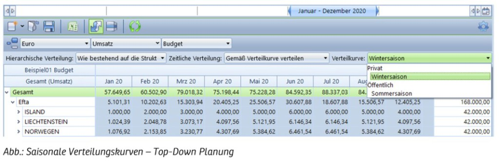 Neuheiten Corporate Planning Suite Version 5.1