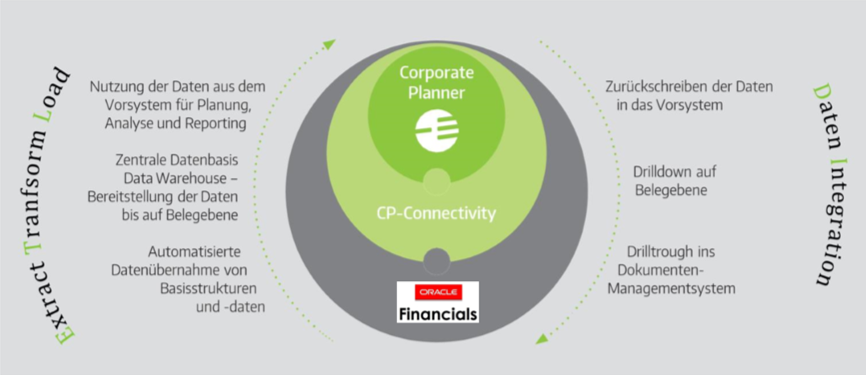 CP Connectivity Express zu Oracle Financials