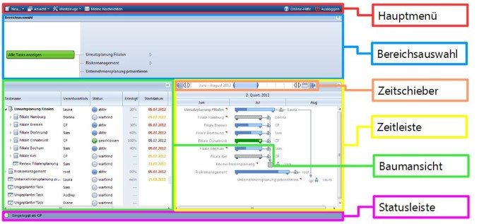 Funktionsweise Workflow Planung CP Suite