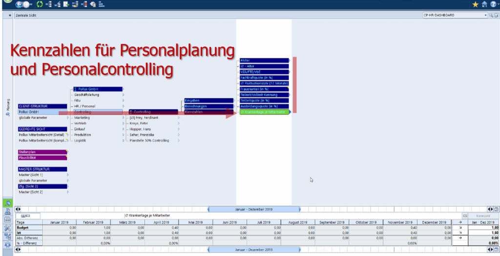 Kennzahlen Personalplanung Personalcontrolling