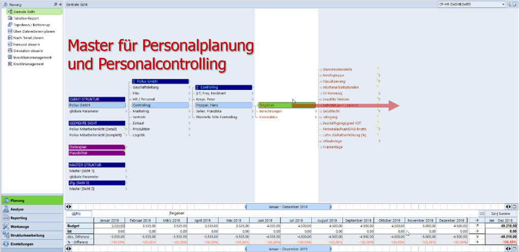 Master Personalplanung Personalcontrolling