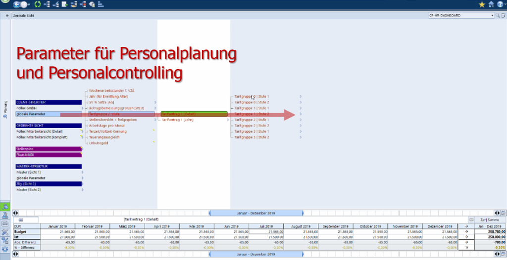 Parameter Personalplanung Personalcontrolling
