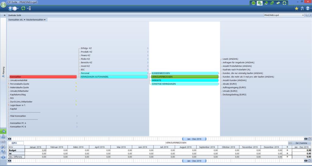 CP Suite Abbildung interner Vertriebs- und Verkaufsprozess