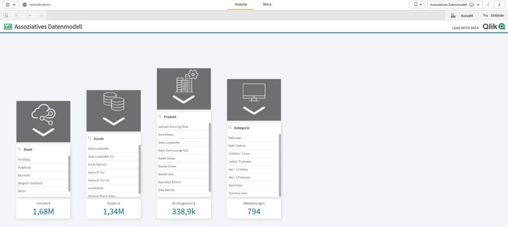 Dashboards Vertrieb CP Sales mit Qlik Sense